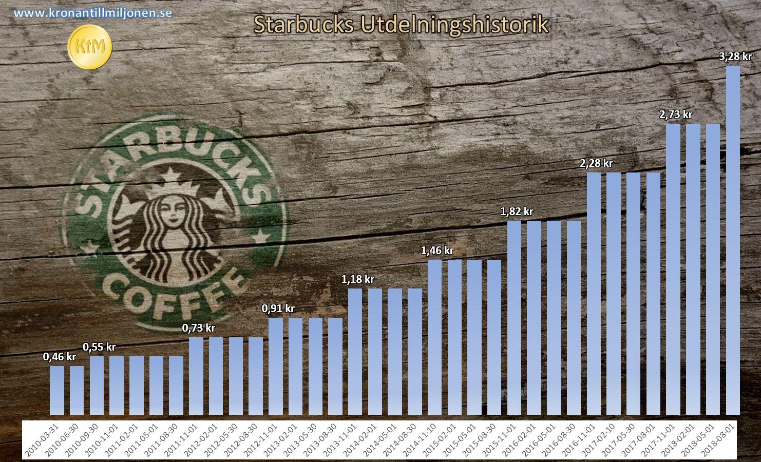 Senast höjdes utdelningen i Starbucks med 20%