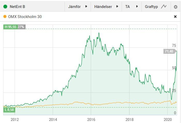 Kursutvecklingen i NetEnt sedan 2011 fram till budet.